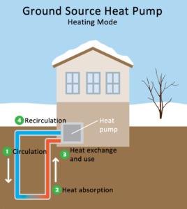 Geothermal Heatpump